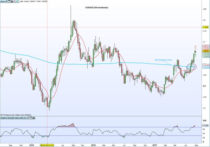 EUR/NZD: EZB über Aufwertung der Währung besorgt