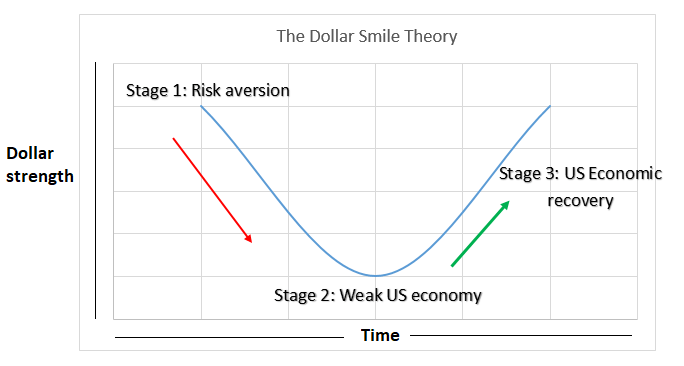 Us Dollar Showing Swings In Trends Over Time