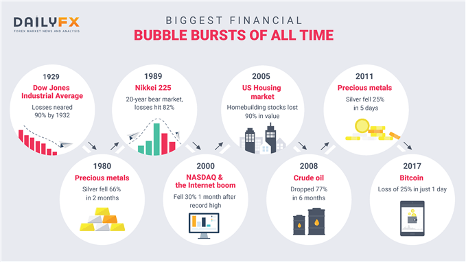 A Brief History of Major Financial Bubbles, Crises, and Flash-crashes