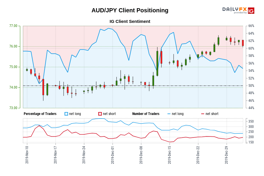 AUD/JPY IG Client Sentiment: Our data shows traders are now net-short AUD/JPY for the first time since Nov 13, 2019 when AUD/JPY traded near 74.41.