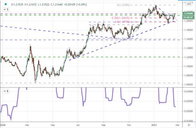 EURUSD and S&P 500 React Differently to a Return of Taper Tantrum Fears