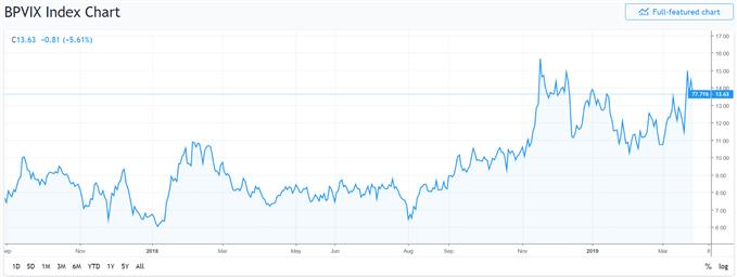 British Pound volatility index.