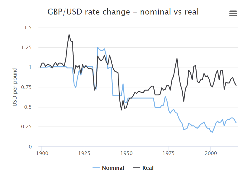 Gbpusd Real And Nominal Exchange Rates