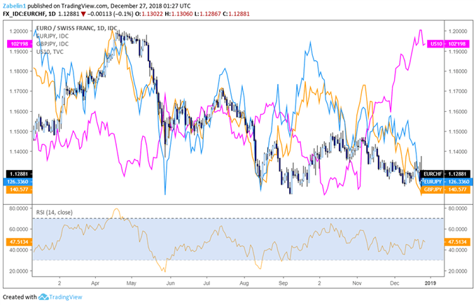 EUR/CHF EUR/JPY, GBP/JPY US Government 10-Year Bonds - Daily Chart