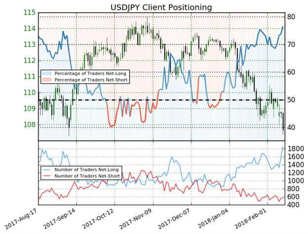 DailyFX US AM Digest: Stocks, Bonds Drop as US January CPI Beats