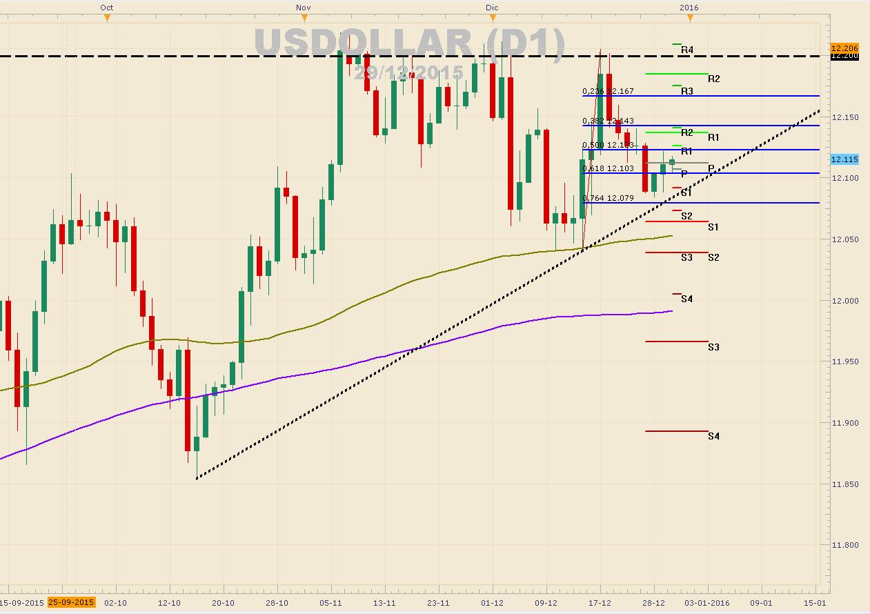 USDOLLAR – Vulnerable a la última decisión de tasas de la Fed del año 2015 (miércoles).