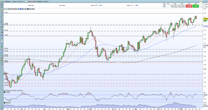Sterling (GBP) Weekly Outlook: Two Steps Forward, One Step Back