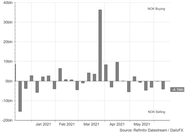 NOK/SEK Bullish: First G10 Central Bank to Hike Rates