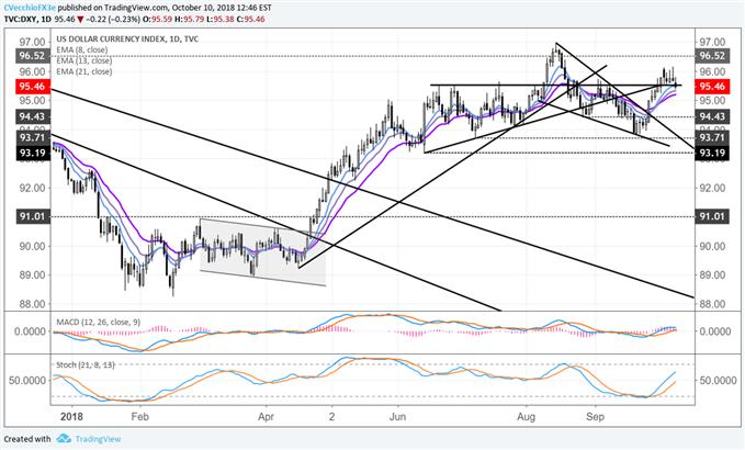 US Dollar Snaps Both Haven & Yield Bid. Slides with Bonds & Stocks