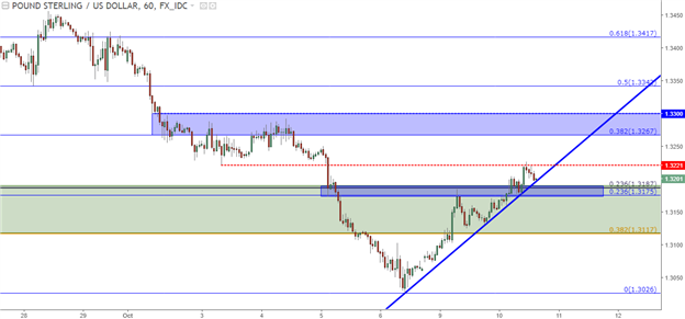 GBP/USD Technical Analysis: The Sliding Scales of Support
