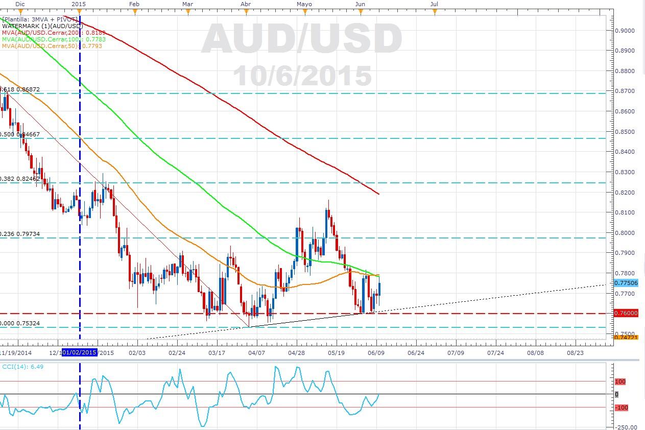 El AUD/USD técnicamente está listo para subir – Espera Fundamentales.