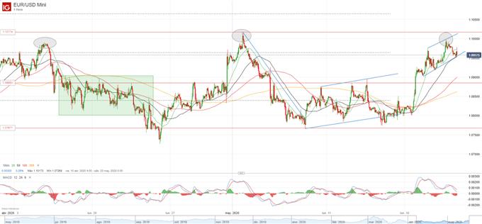 EUR/USD: resistencia en 1.10 podría formar un triple techo a pesar del canal ascendente
