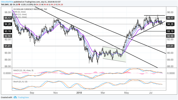 EUR USD Gains Weigh On DXY Index Sideways Price Action Eyed
