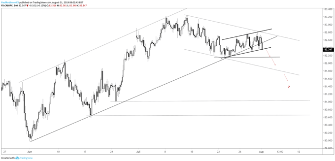 CADJPY Chart Rolling Over