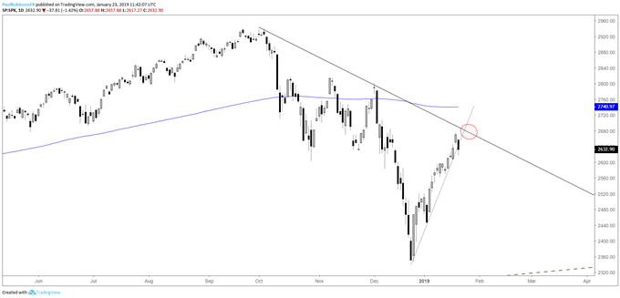 S&P 500 daily chart, rallies at risk