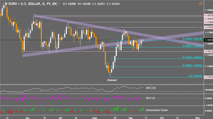 EUR/USD Awaits ECB While GBP/USD Faces BoE after Asian Stocks Rise