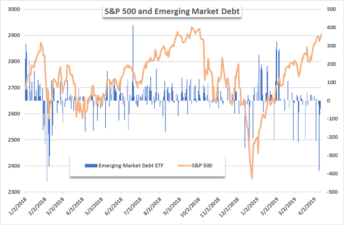 S&P 500 price chart and EMB ETF