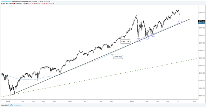 S&P 500 daily chart (feb '16 t-line, 200-day MA)