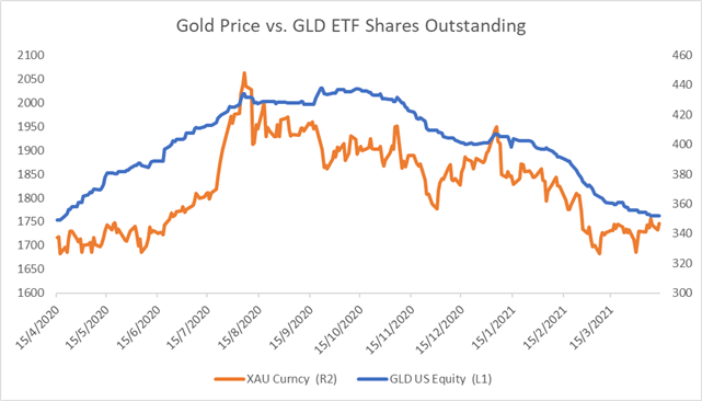 Gold Prices Probe Barrier as Inflation Data Sinks the USD and Yields