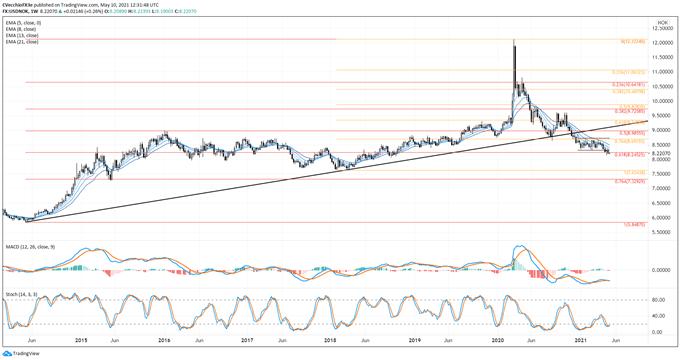 USD/CHF, USD/SEK Lose 2021 Uptrends; USD/NOK Retains Bear Flag Breakout Posture