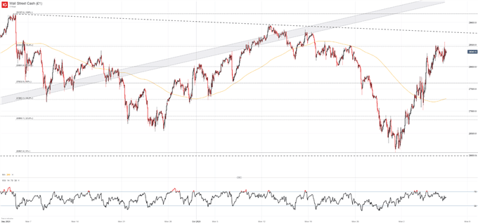 Dow Jones, Nasdaq 100, CAC 40, FTSE 100 Forecasts for the Week Ahead