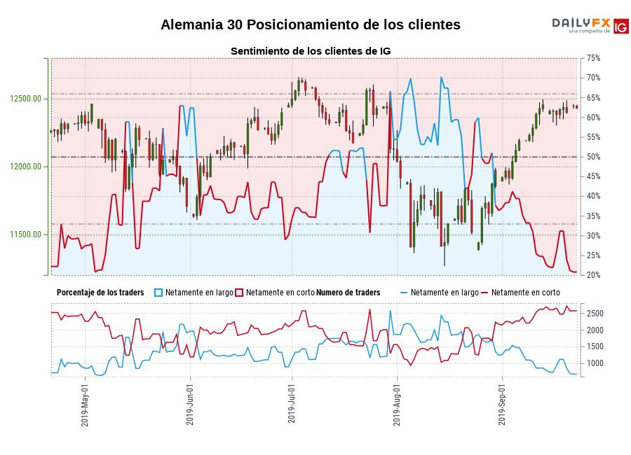 Sentimiento (Alemania 30): Los clientes de IG mantienen su menor nivel de posiciones largas netas en Alemania 30 desde may. 04 cuando la cotización se ubicaba en 12.460,20.