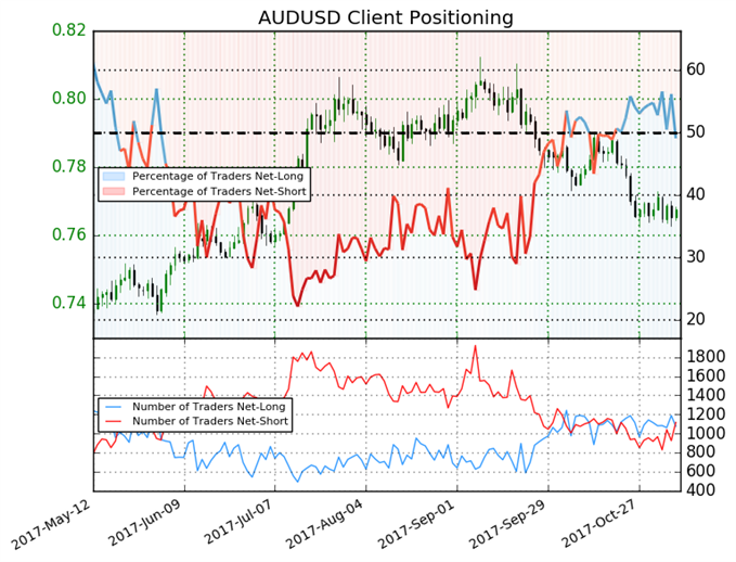 Australian Dollar May Rally With Bullish-Contrarian Trading Bias