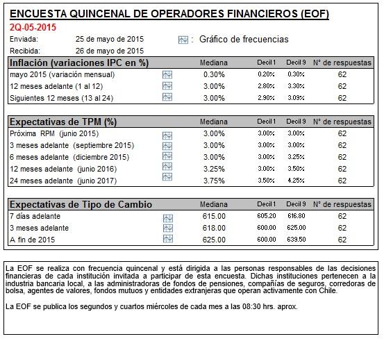 Los operadores financieros dan impulso al USD/CLP (615 cumplido)