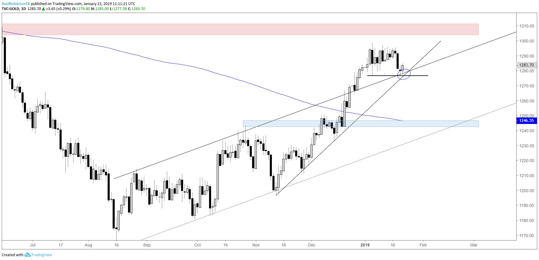 Gold forex chart