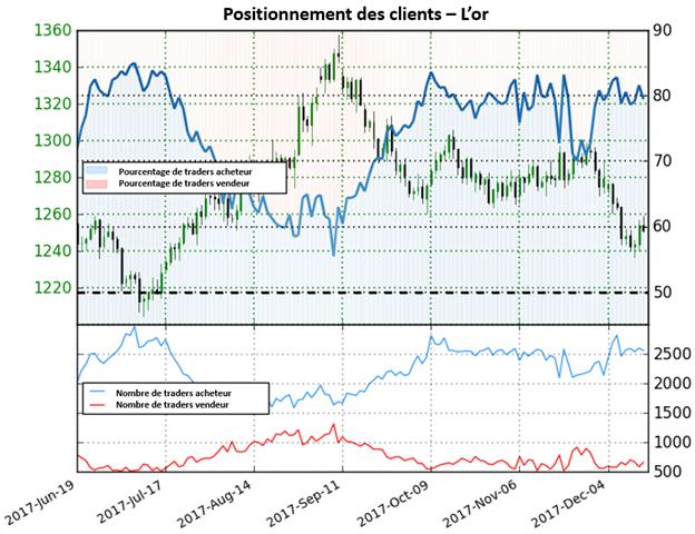 Or: Le positionnement des traders offre une forte perspective baissière