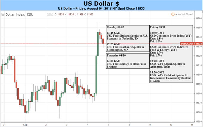 US Dollar May Extend Rebound as CPI Boosts Rate Hike Chances