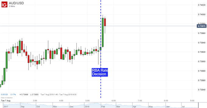 AUD Looks Past RBA Rate Decision, Eyes RBNZ and Trade Wars