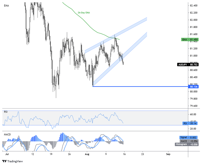AUD/JPY Khung H4