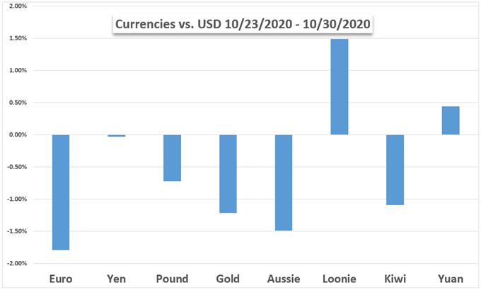 USD vs oro, euro, yen, sterlina, aud, NZD