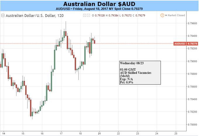 Becalmed Australian Dollar May Need Left-Field Impetus
