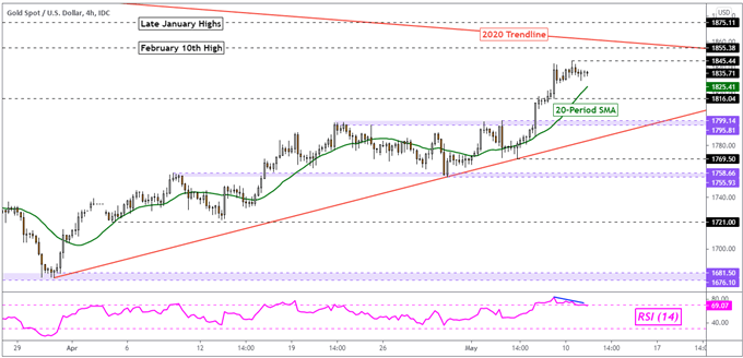 Gold Price Outlook Turns to Fedspeak After Consumer Inflation Expectations Jitter
