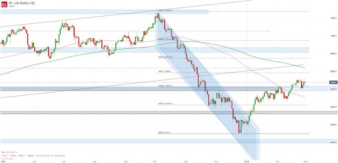 Ölpreis WTI Chartanalyse auf Tagesbasis