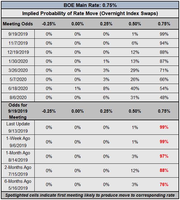 boe rate, interest rate, boe interest rate, boe rate expectations, gbp rate expectations, bank of england cut odds, boe rate cut odds, boe rate hike odds, boe brexit