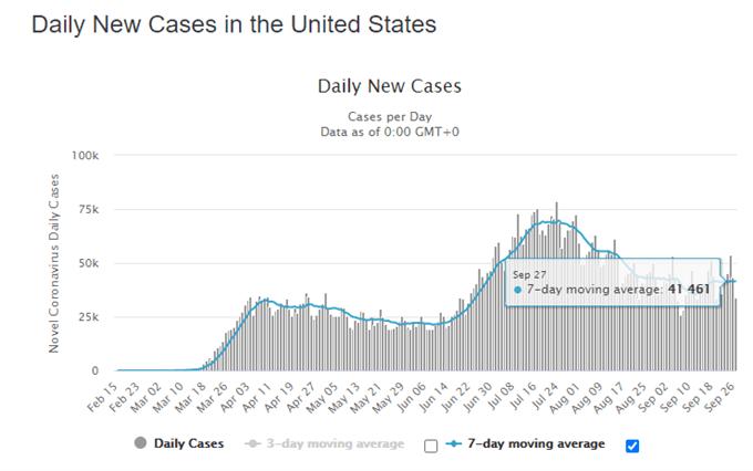 Il rimbalzo dell'USD / JPY svanisce sul rinnovato stimolo all'ottimismo, sui progressi dei vaccini