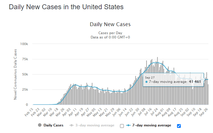 USD/JPY Rebound Fades On Renewed Stimulus Optimism, Vaccine Progress