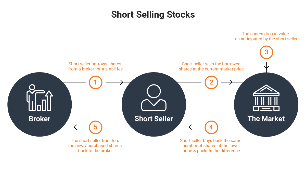 what is buying short in the stock market
