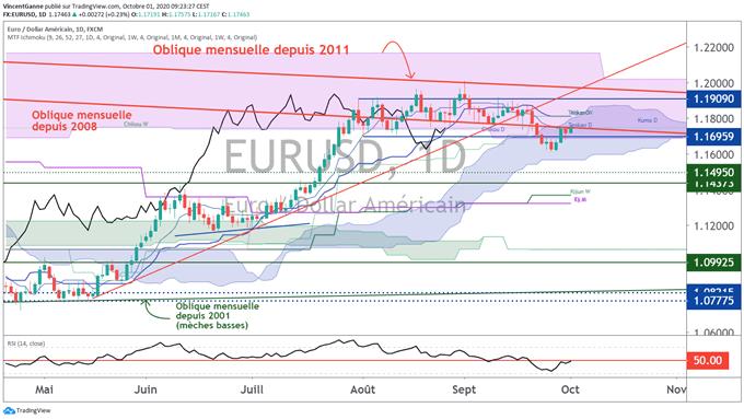 Le cours de l'euro dollar semble s'installer dans un range durable
