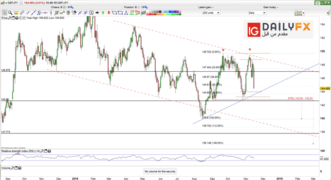 GBP/JPY prices daiy chart