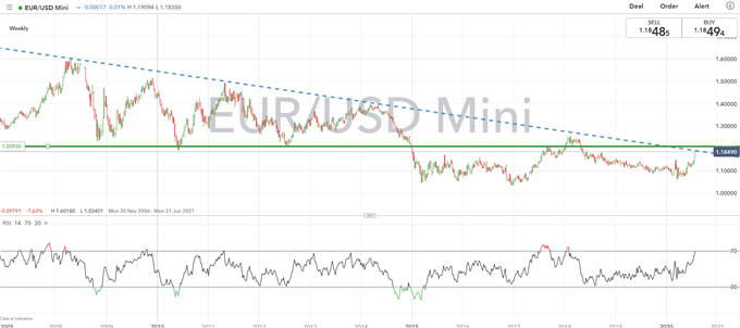Euro Latest: Eurozone Posts Record GDP Contraction, EUR/USD Unfazed