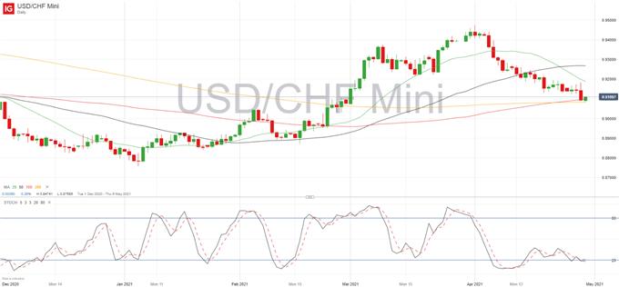 Post-FOMC US Dollar Price Set Up: USD/JPY, USD/CHF, USD/CAD