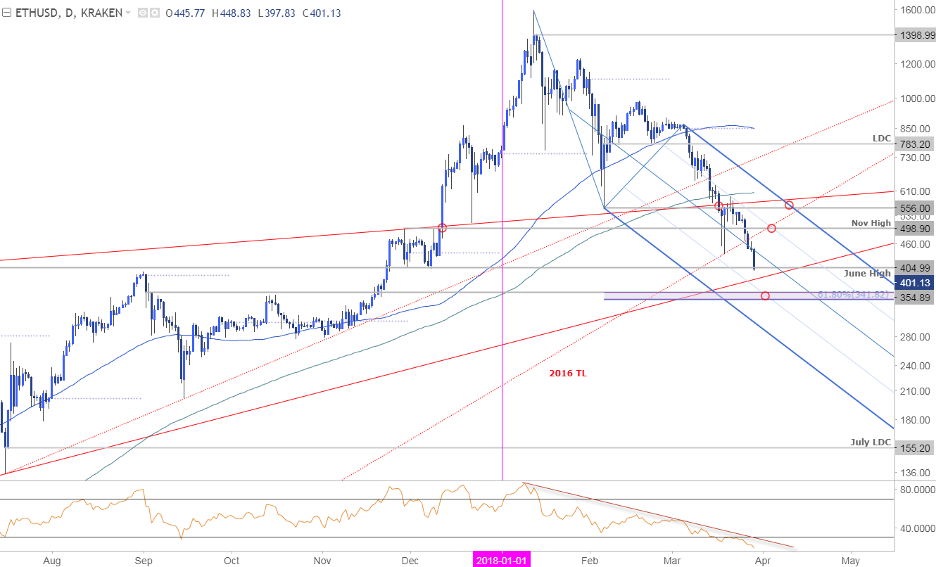 ETH/USD Price Chart - Daily Timeframe