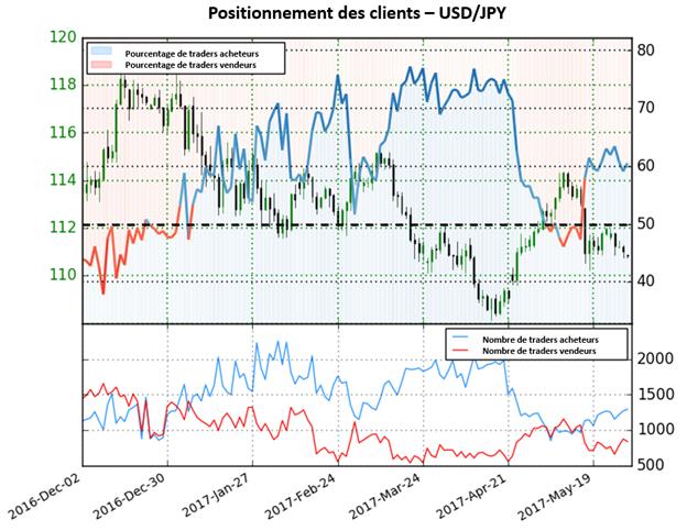 Le positionnement des traders fournit des signaux mitigés pour l'USD/JPY