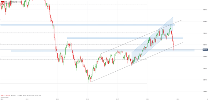 Ölpreis WTI Chartanalyse auf Wochenbasis
