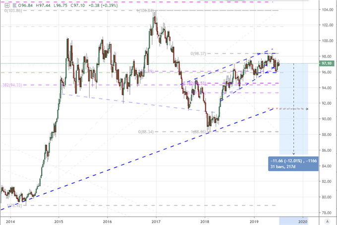 S&P 500 Retreat May Accelerate on NFLX, IMF Gives Trump Dollar Ammo