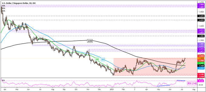 US Dollar Outlook: Has the Trend Finally Reversed? USD/SGD, USD/THB, USD/PHP, USD/IDR